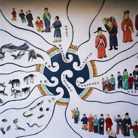 Diagram of Samsara (Reincarnation)